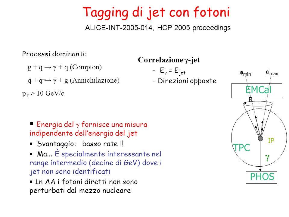 Tagging di jet con fotoni ALICE-INT-2005-014, HCP 2005 proceedings min max R IP PHOS EMCal TPC Correlazione -jet – E = E jet – Direzioni opposte Energia del fornisce una misura indipendente dellenergia del jet Svantaggio: basso rate !.