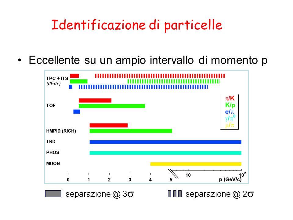 Identificazione di particelle Eccellente su un ampio intervallo di momento p separazione @ 3 separazione @ 2