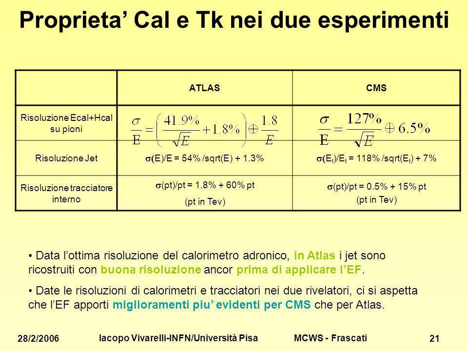 MCWS - Frascati 28/2/2006 Iacopo Vivarelli-INFN/Università Pisa 21 Proprieta Cal e Tk nei due esperimenti ATLASCMS Risoluzione Ecal+Hcal su pioni Risoluzione Jet E)/E = 54% /sqrt(E) + 1.3% E t )/E t = 118% /sqrt(E t ) + 7% Risoluzione tracciatore interno (pt)/pt = 1.8% + 60% pt (pt in Tev) (pt)/pt = 0.5% + 15% pt (pt in Tev) Data lottima risoluzione del calorimetro adronico, in Atlas i jet sono ricostruiti con buona risoluzione ancor prima di applicare lEF.