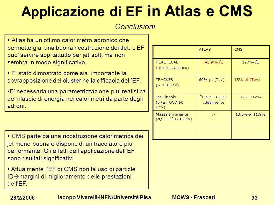 MCWS - Frascati 28/2/2006 Iacopo Vivarelli-INFN/Università Pisa 33 Applicazione di EF in Atlas e CMS Conclusioni Atlas ha un ottimo calorimetro adronico che permette gia una buona ricostruzione dei Jet.