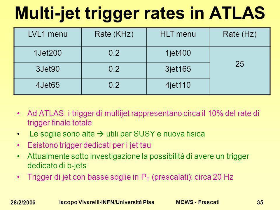 MCWS - Frascati 28/2/2006 Iacopo Vivarelli-INFN/Università Pisa 35 Multi-jet trigger rates in ATLAS LVL1 menuRate (KHz)HLT menuRate (Hz) 1Jet2000.21jet400 25 3Jet900.23jet165 4Jet650.24jet110 Ad ATLAS, i trigger di multijet rappresentano circa il 10% del rate di trigger finale totale Le soglie sono alte utili per SUSY e nuova fisica Esistono trigger dedicati per i jet tau Attualmente sotto investigazione la possibilità di avere un trigger dedicato di b-jets Trigger di jet con basse soglie in P T (prescalati): circa 20 Hz