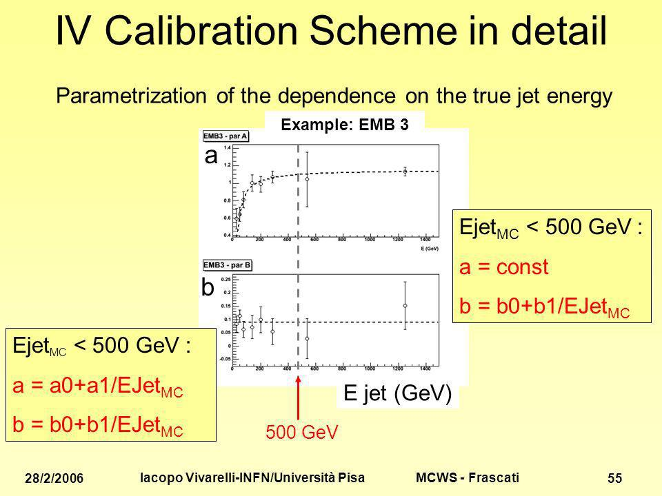 MCWS - Frascati 28/2/2006 Iacopo Vivarelli-INFN/Università Pisa 55 IV Calibration Scheme in detail a b Parametrization of the dependence on the true jet energy Example: EMB 3 Ejet MC < 500 GeV : a = a0+a1/EJet MC b = b0+b1/EJet MC Ejet MC < 500 GeV : a = const b = b0+b1/EJet MC E jet (GeV) 500 GeV
