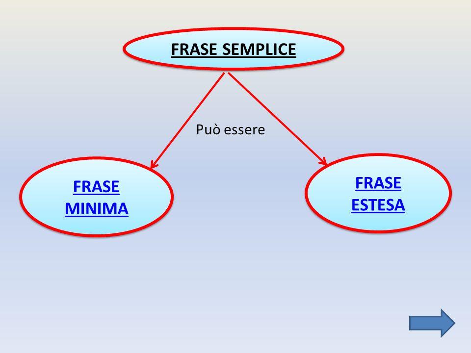 FRASE SEMPLICE FRASE MINIMA FRASE MINIMA FRASE ESTESA FRASE ESTESA Può essere