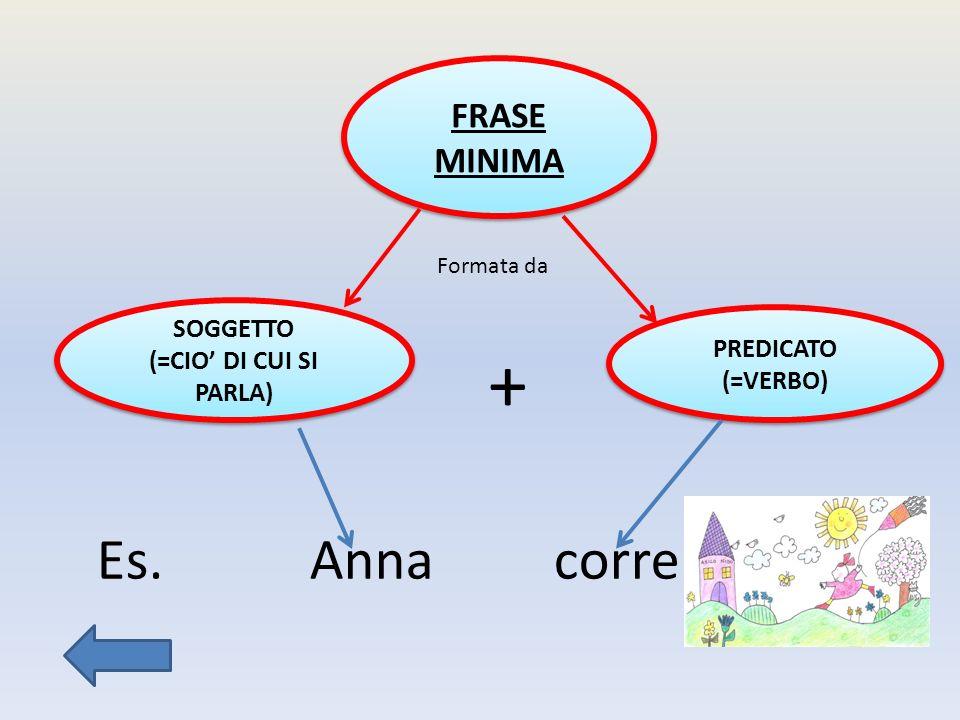 FRASE MINIMA SOGGETTO (=CIO DI CUI SI PARLA) SOGGETTO (=CIO DI CUI SI PARLA) PREDICATO (=VERBO) + Formata da Es.