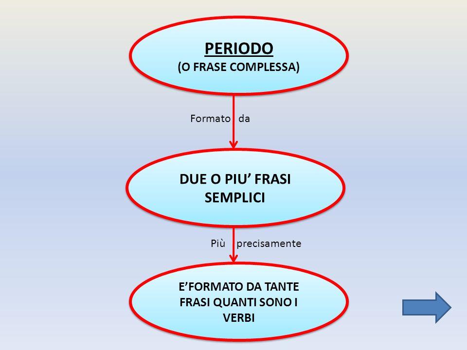 PERIODO (O FRASE COMPLESSA) PERIODO (O FRASE COMPLESSA) Formato da DUE O PIU FRASI SEMPLICI EFORMATO DA TANTE FRASI QUANTI SONO I VERBI Più precisamente