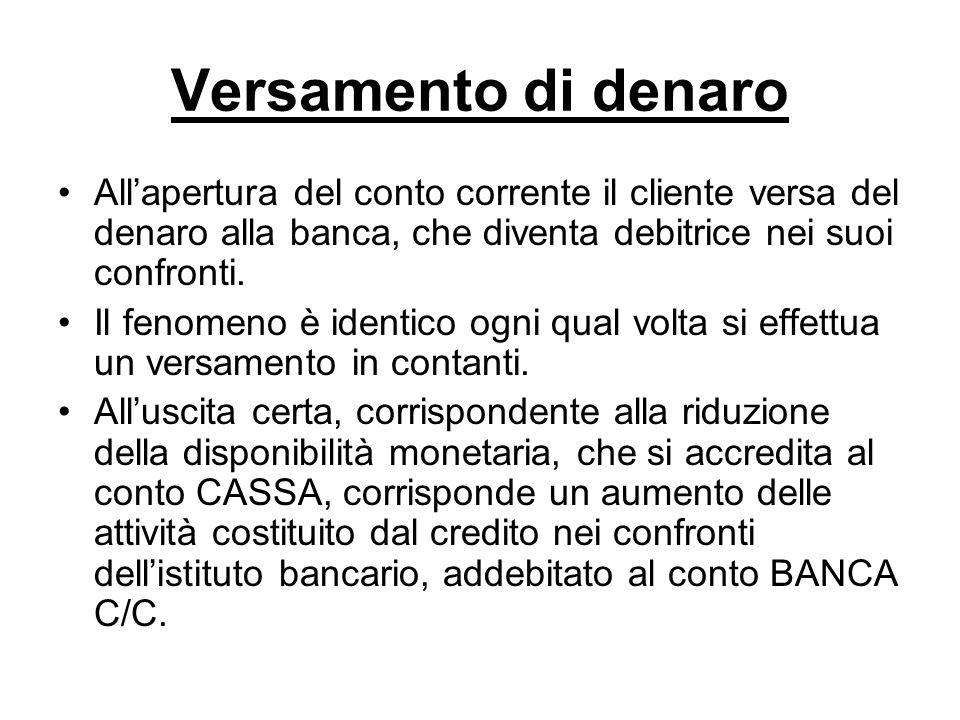 Versamento di denaro Allapertura del conto corrente il cliente versa del denaro alla banca, che diventa debitrice nei suoi confronti.