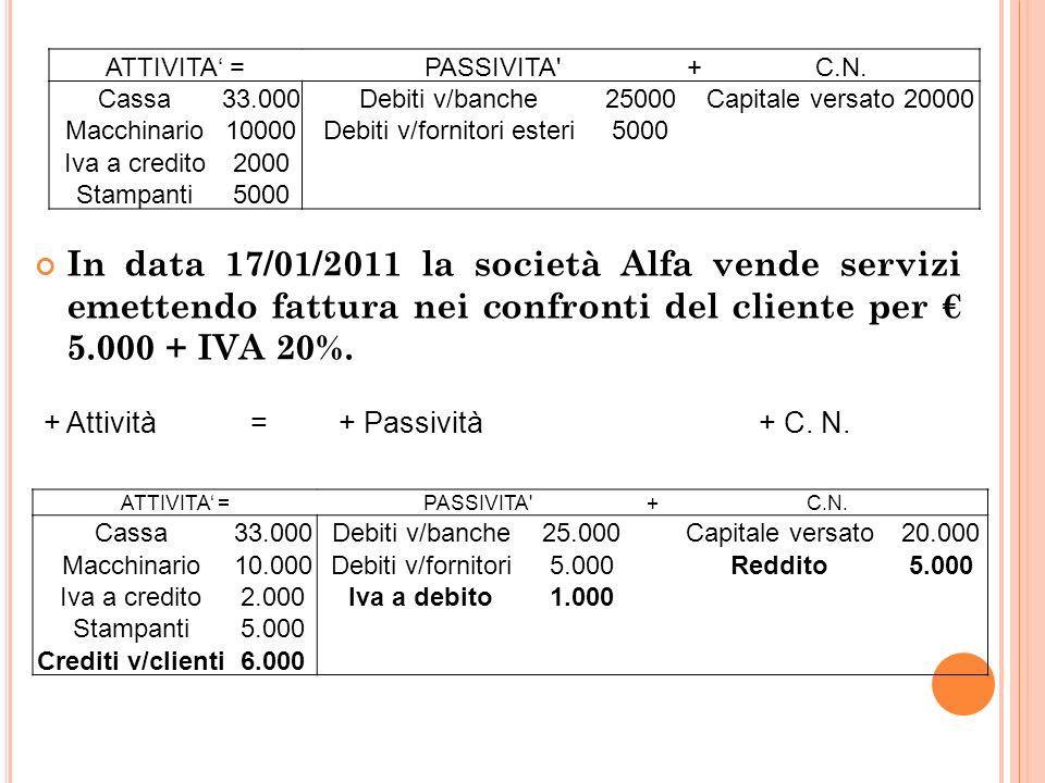 24 In data 17/01/2011 la società Alfa vende servizi emettendo fattura nei confronti del cliente per 5.000 + IVA 20%.
