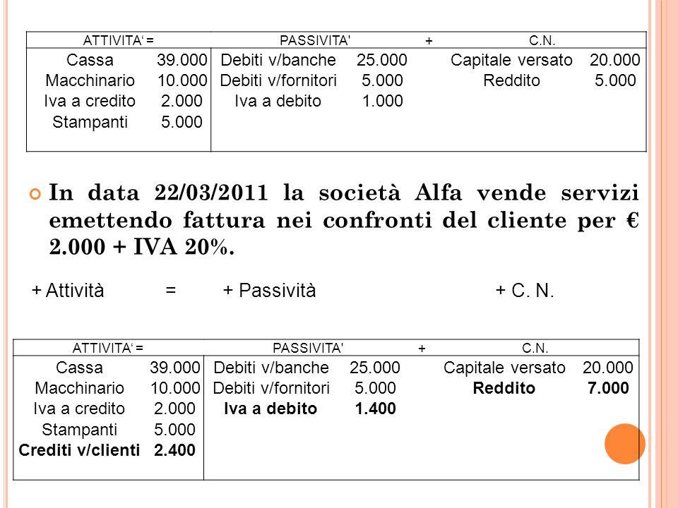 26 In data 22/03/2011 la società Alfa vende servizi emettendo fattura nei confronti del cliente per 2.000 + IVA 20%.