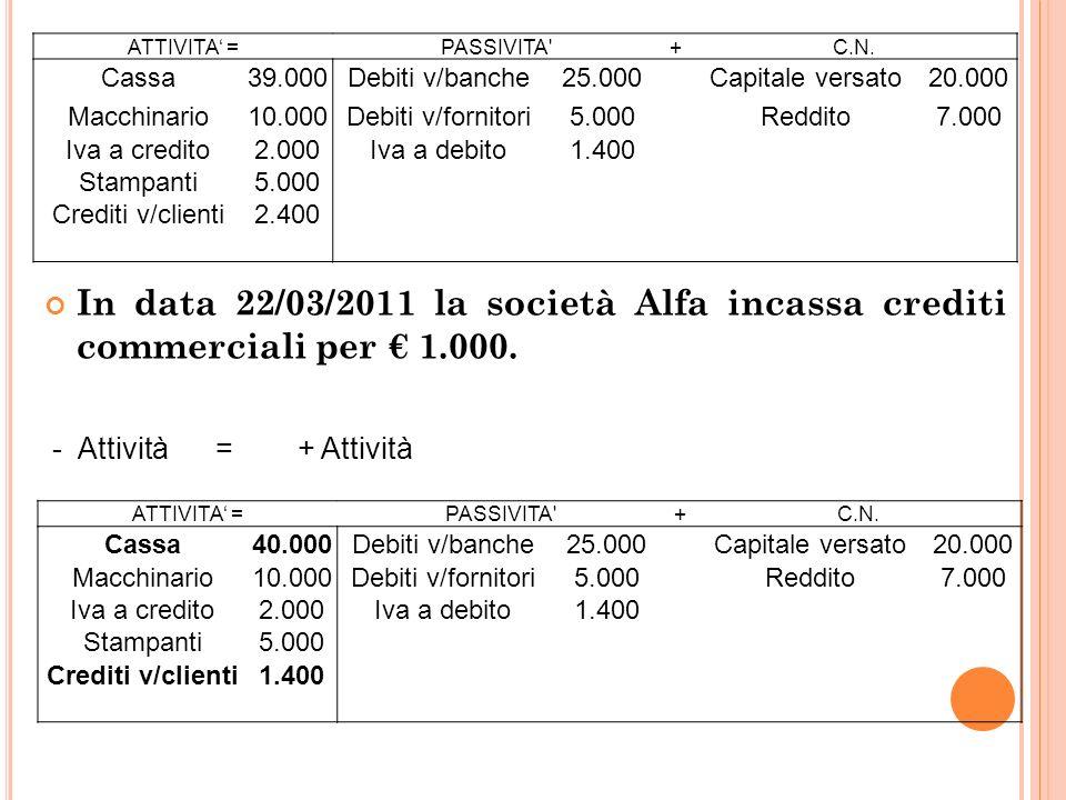 27 In data 22/03/2011 la società Alfa incassa crediti commerciali per 1.000.