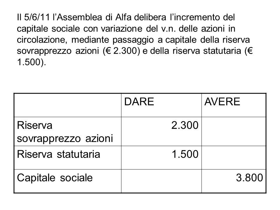 Il 5/6/11 lAssemblea di Alfa delibera lincremento del capitale sociale con variazione del v.n. delle azioni in circolazione, mediante passaggio a capi