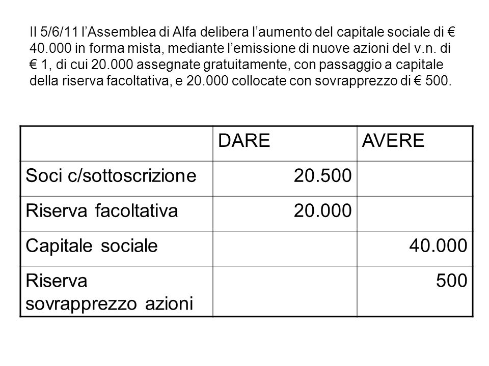 Il 5/6/11 lAssemblea di Alfa delibera laumento del capitale sociale di 40.000 in forma mista, mediante lemissione di nuove azioni del v.n. di 1, di cu