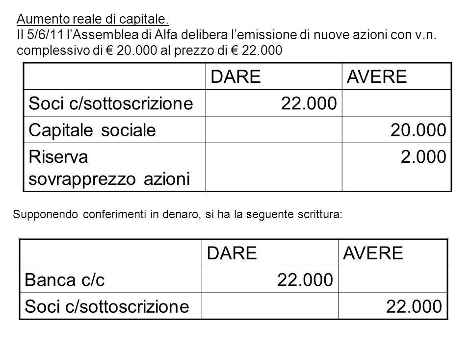Aumento reale di capitale. Il 5/6/11 lAssemblea di Alfa delibera lemissione di nuove azioni con v.n. complessivo di 20.000 al prezzo di 22.000 DAREAVE