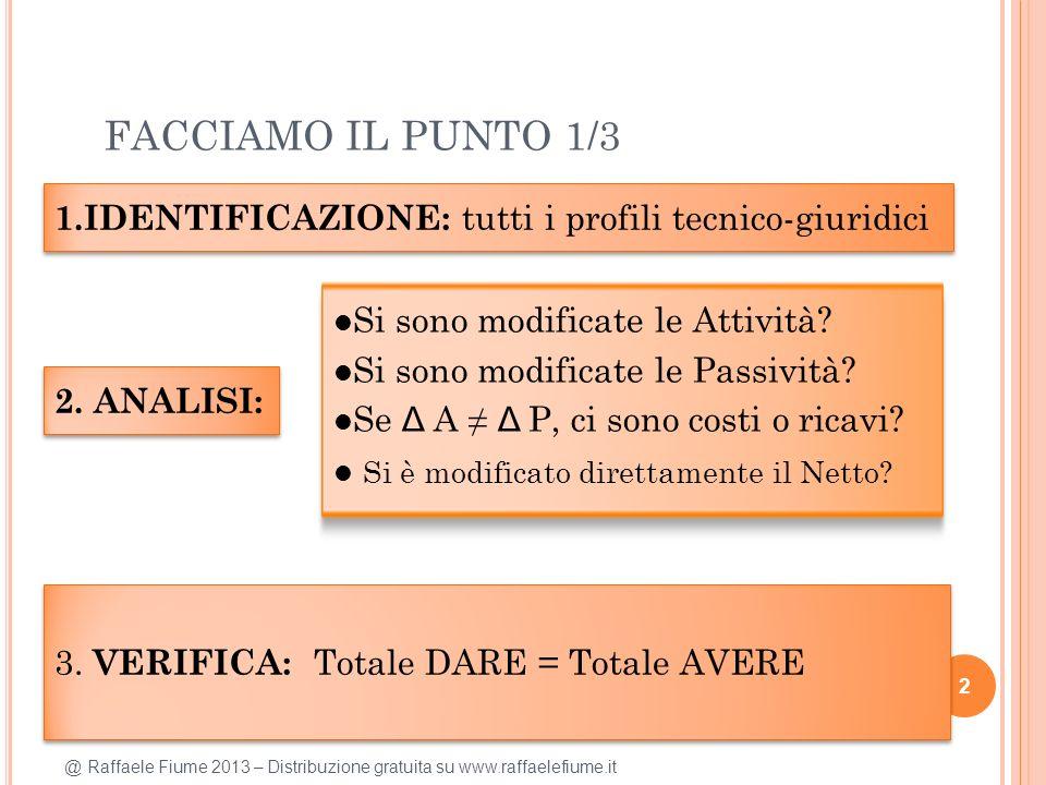 @ Raffaele Fiume 2013 – Distribuzione gratuita su www.raffaelefiume.it FACCIAMO IL PUNTO 1/3 2 1.IDENTIFICAZIONE: tutti i profili tecnico-giuridici 3.