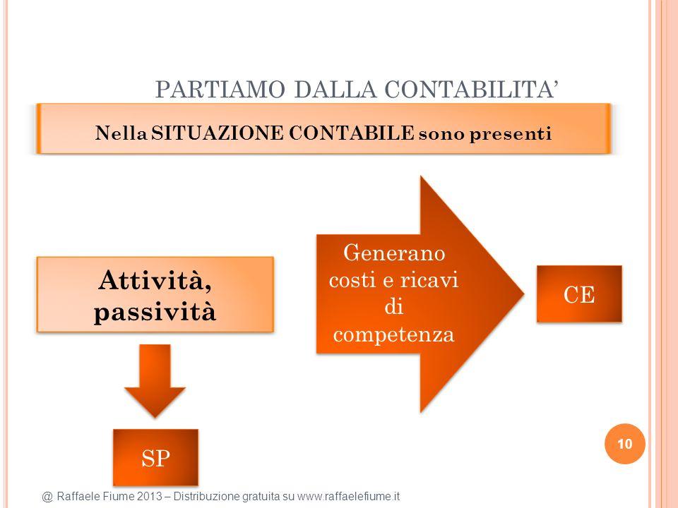 @ Raffaele Fiume 2013 – Distribuzione gratuita su www.raffaelefiume.it PARTIAMO DALLA CONTABILITA 10 Nella SITUAZIONE CONTABILE sono presenti Attività