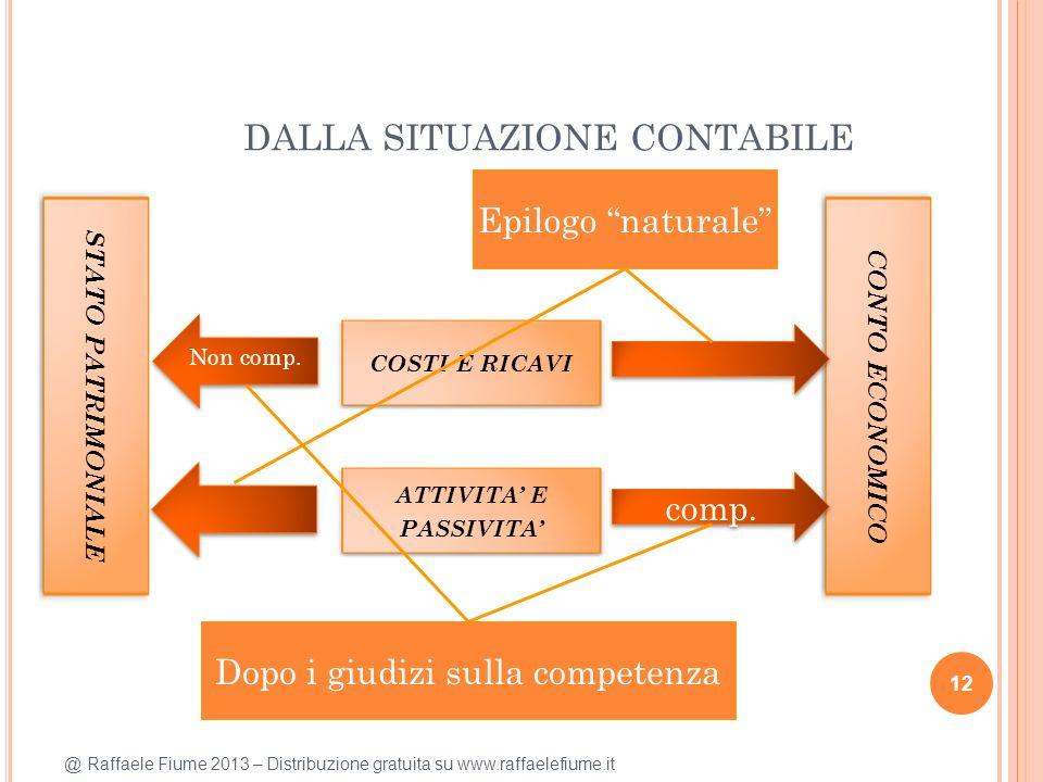 @ Raffaele Fiume 2013 – Distribuzione gratuita su www.raffaelefiume.it DALLA SITUAZIONE CONTABILE 12 COSTI E RICAVI CONTO ECONOMICO comp. STATO PATRIM
