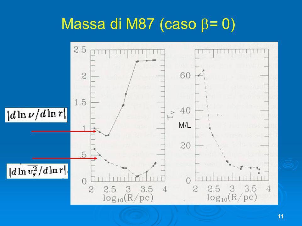 11 Massa di M87 (caso = 0) M/L