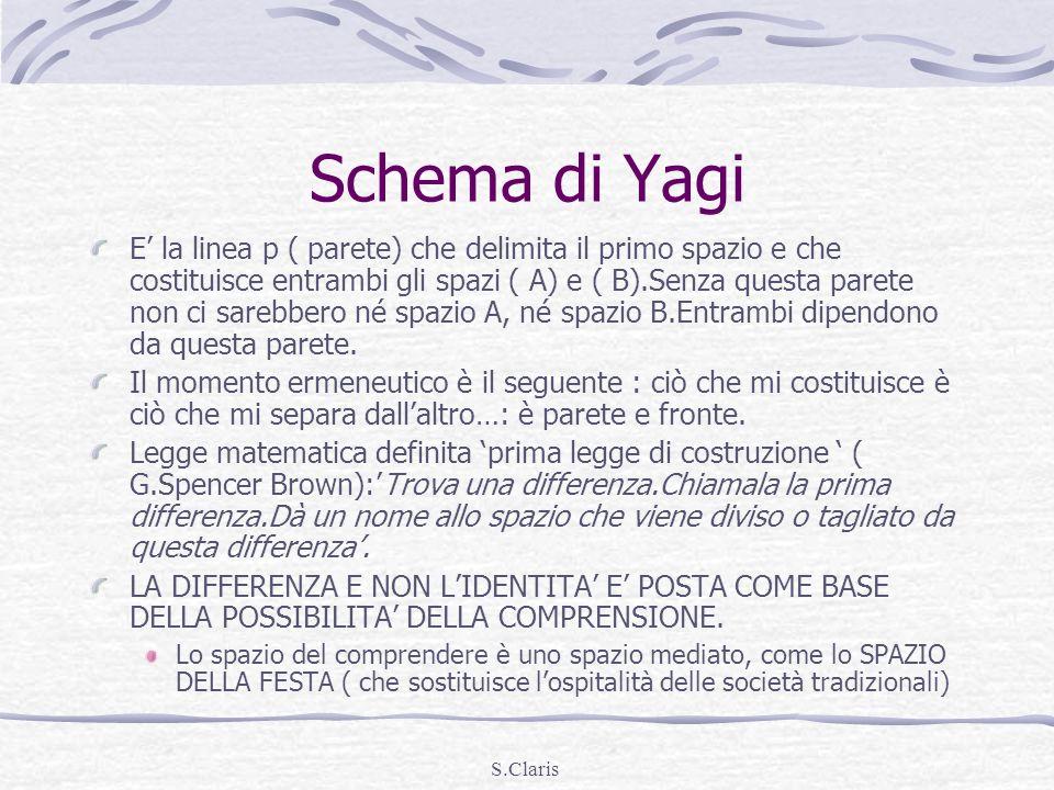 S.Claris Schema di Yagi E la linea p ( parete) che delimita il primo spazio e che costituisce entrambi gli spazi ( A) e ( B).Senza questa parete non c