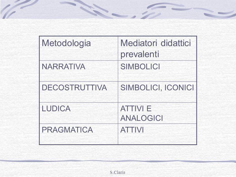 S.Claris MetodologiaMediatori didattici prevalenti NARRATIVASIMBOLICI DECOSTRUTTIVASIMBOLICI, ICONICI LUDICAATTIVI E ANALOGICI PRAGMATICAATTIVI