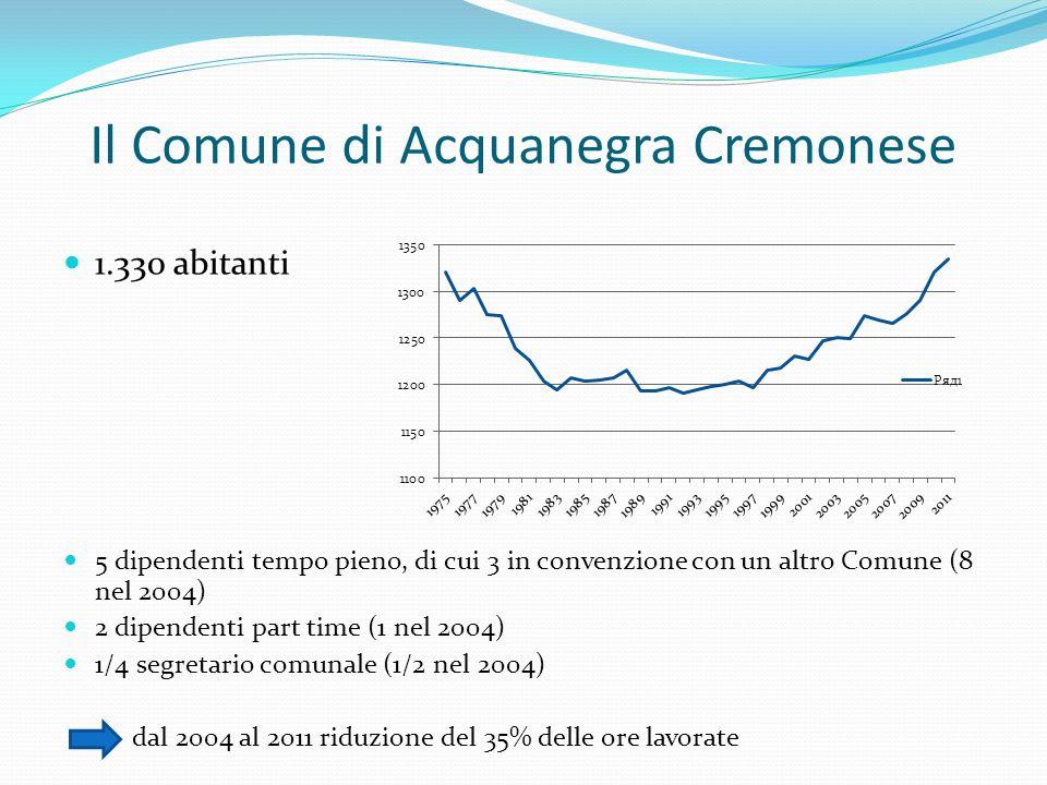Il Comune di Acquanegra Cremonese 1.330 abitanti 5 dipendenti tempo pieno, di cui 3 in convenzione con un altro Comune (8 nel 2004) 2 dipendenti part time (1 nel 2004) 1/4 segretario comunale (1/2 nel 2004) dal 2004 al 2011 riduzione del 35% delle ore lavorate