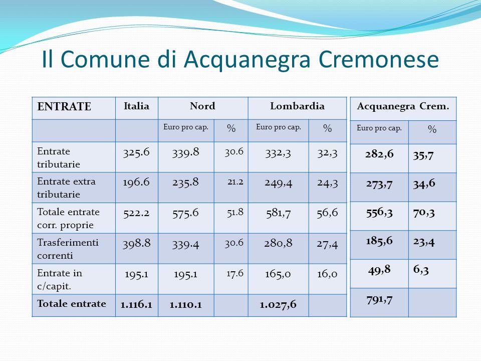 Il Comune di Acquanegra Cremonese ENTRATE ItaliaNordLombardia Euro pro cap.