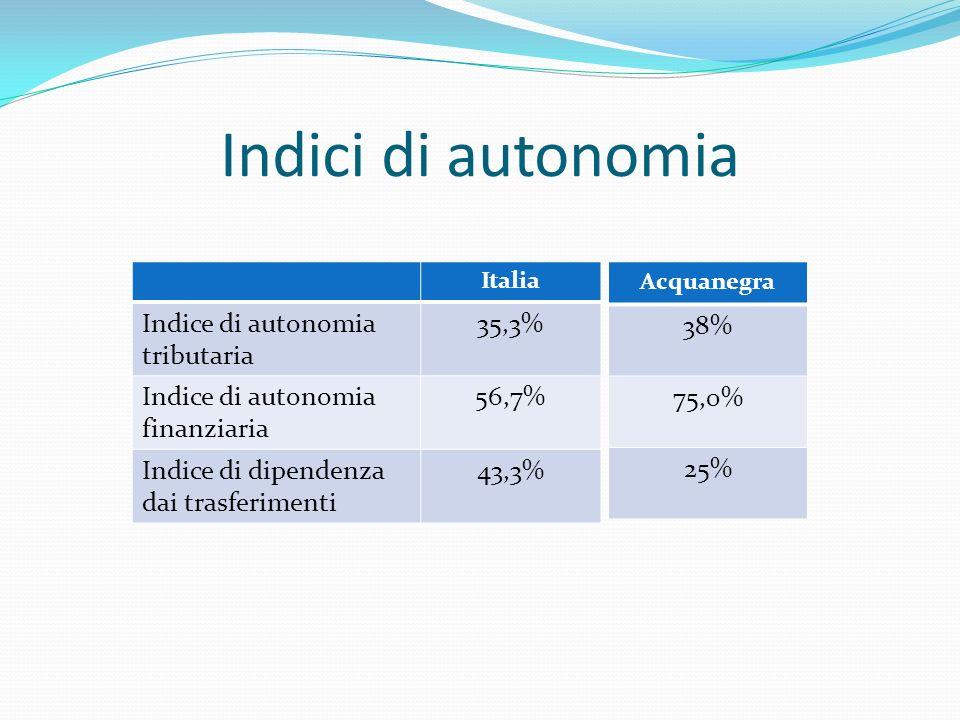 Indici di autonomia Italia Indice di autonomia tributaria 35,3% Indice di autonomia finanziaria 56,7% Indice di dipendenza dai trasferimenti 43,3% Acquanegra 38% 75,0% 25%