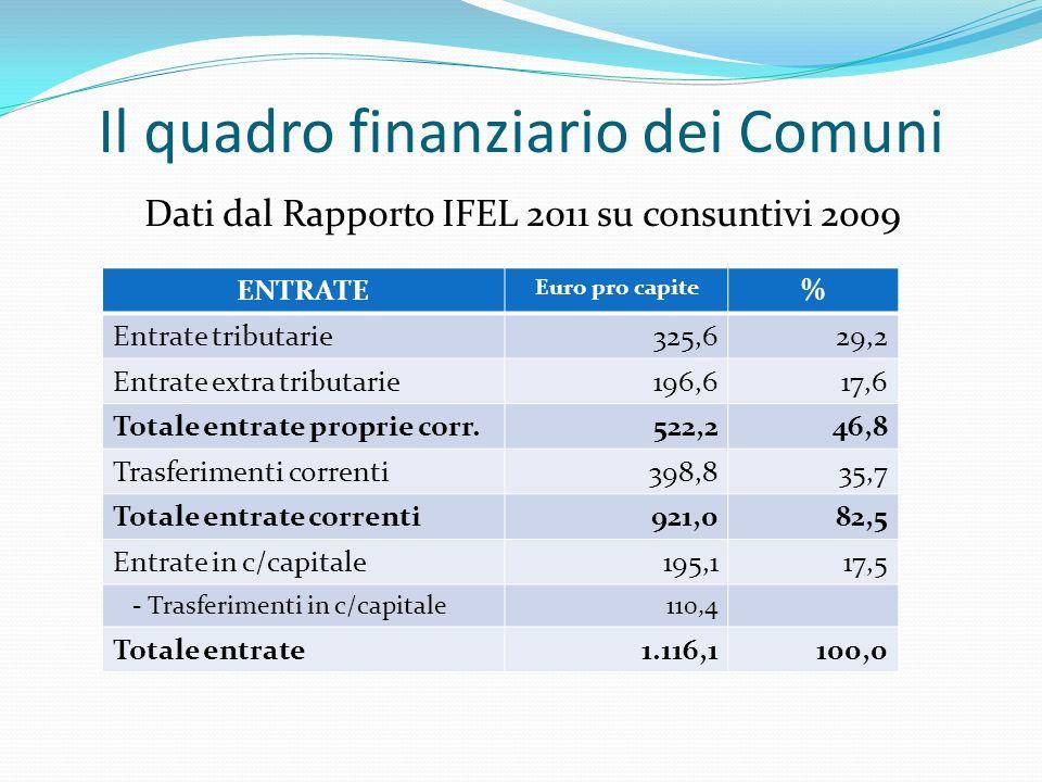 Il quadro finanziario dei Comuni Dati dal Rapporto IFEL 2011 su consuntivi 2009 ENTRATE Euro pro capite % Entrate tributarie325,629,2 Entrate extra tributarie196,617,6 Totale entrate proprie corr.522,246,8 Trasferimenti correnti398,835,7 Totale entrate correnti921,082,5 Entrate in c/capitale195,117,5 - Trasferimenti in c/capitale110,4 Totale entrate1.116,1100,0