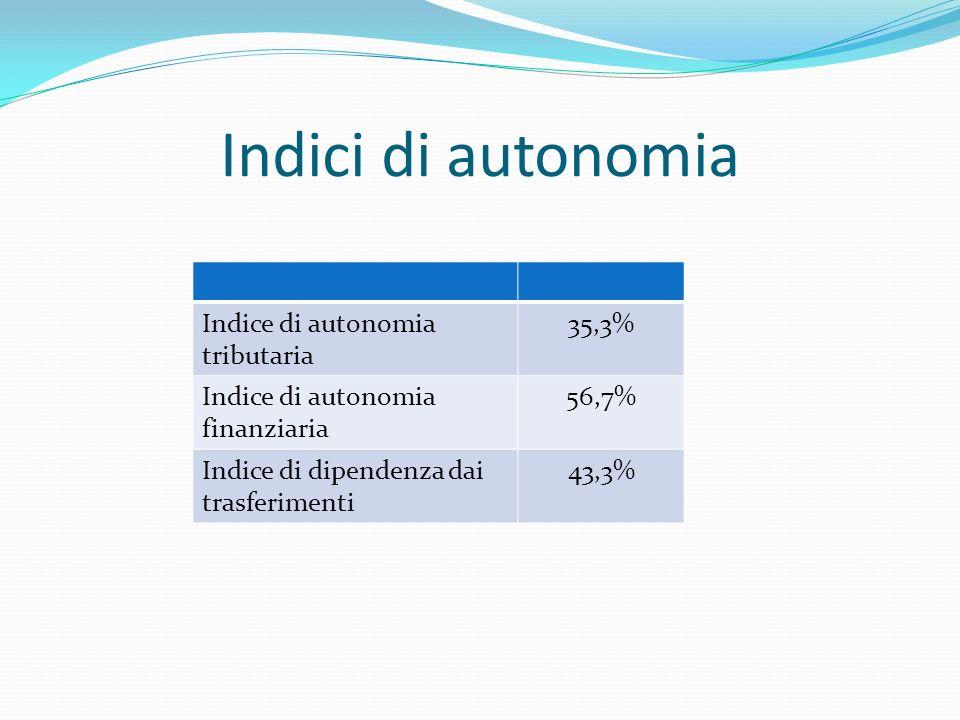 Indici di autonomia Indice di autonomia tributaria 35,3% Indice di autonomia finanziaria 56,7% Indice di dipendenza dai trasferimenti 43,3%