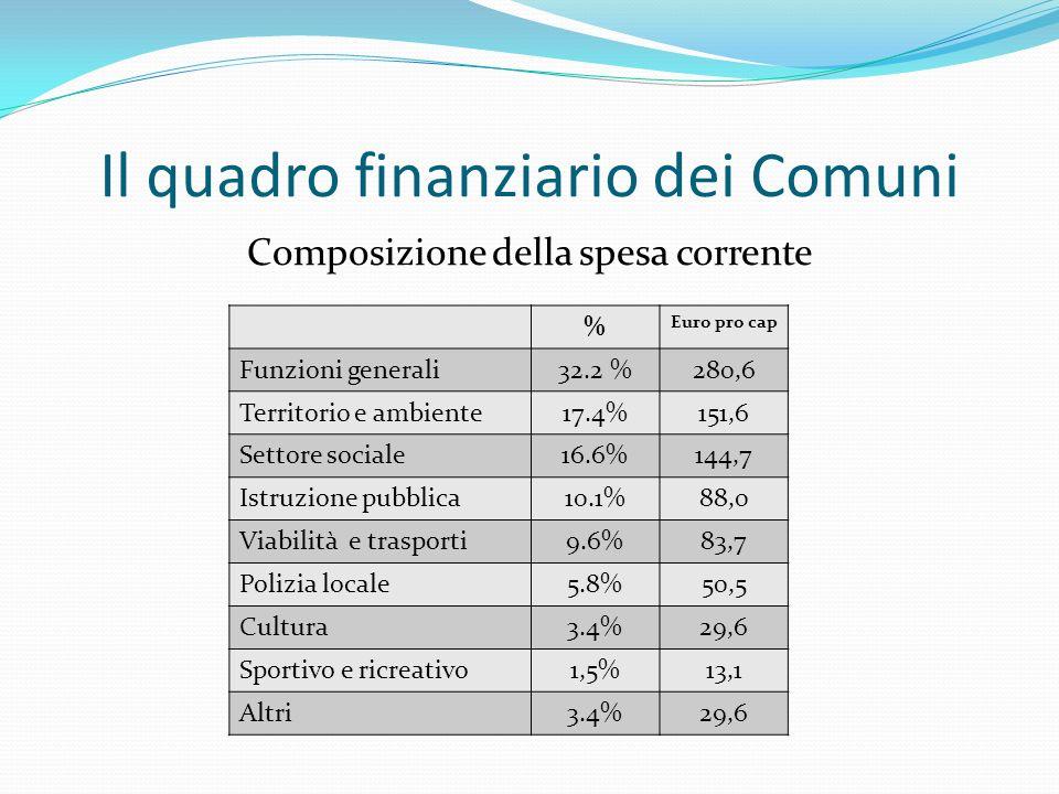 Il quadro finanziario dei Comuni Composizione della spesa corrente % Euro pro cap Funzioni generali32.2 %280,6 Territorio e ambiente17.4%151,6 Settore sociale16.6%144,7 Istruzione pubblica10.1%88,0 Viabilità e trasporti9.6%83,7 Polizia locale5.8%50,5 Cultura3.4%29,6 Sportivo e ricreativo1,5%13,1 Altri3.4%29,6