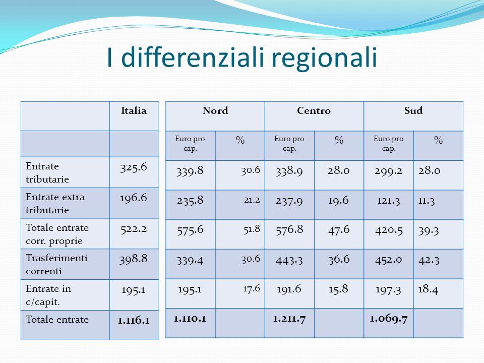 I differenziali regionali Italia Entrate tributarie 325.6 Entrate extra tributarie 196.6 Totale entrate corr.