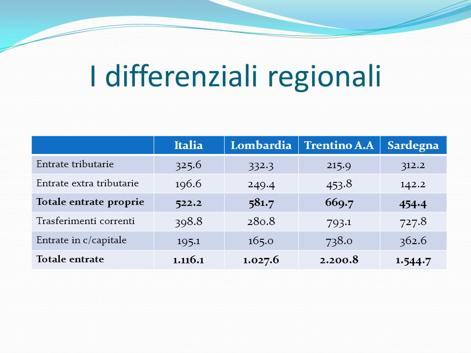 I differenziali regionali ItaliaLombardiaTrentino A.ASardegna Entrate tributarie 325.6332.3215.9312.2 Entrate extra tributarie 196.6249.4453.8142.2 To
