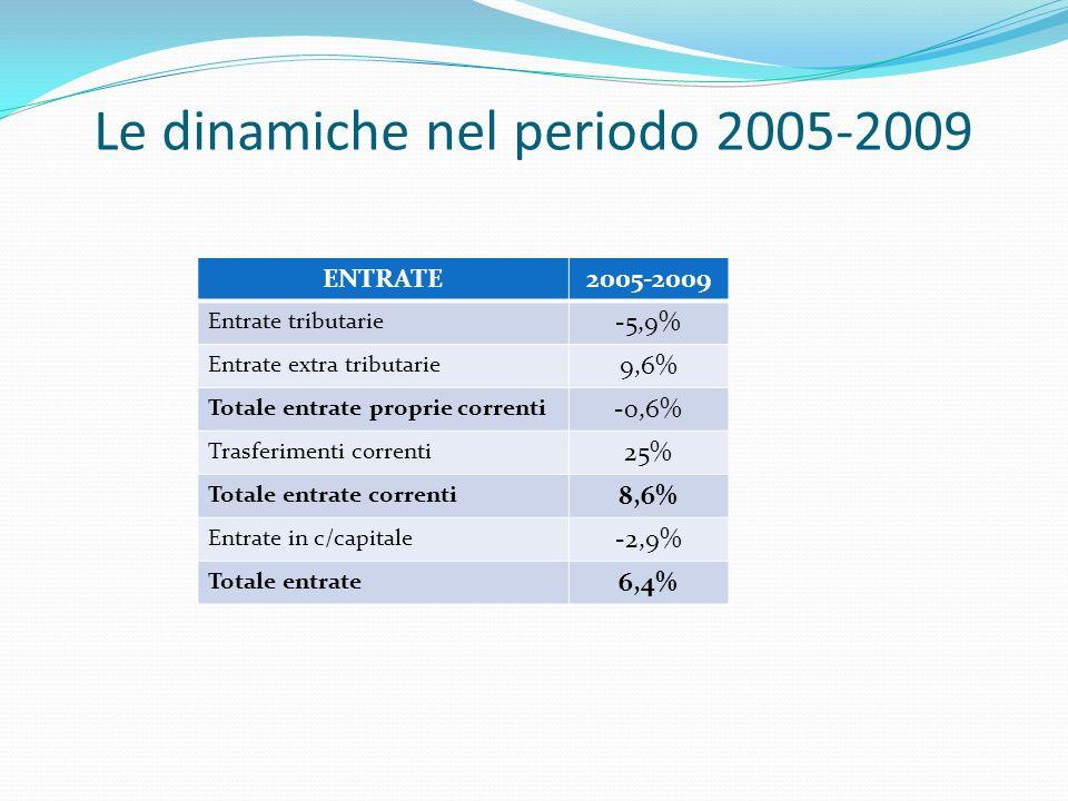 Le dinamiche nel periodo 2005-2009 ENTRATE2005-2009 Entrate tributarie -5,9% Entrate extra tributarie 9,6% Totale entrate proprie correnti -0,6% Trasferimenti correnti 25% Totale entrate correnti 8,6% Entrate in c/capitale -2,9% Totale entrate 6,4%
