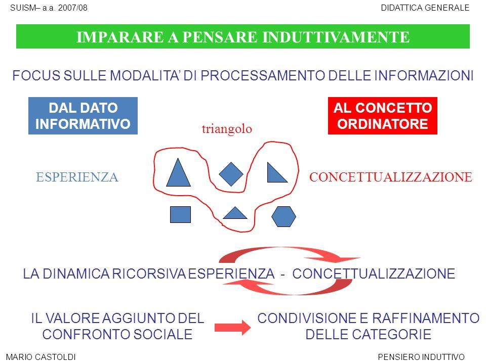 SUISM– a.a. 2007/08DIDATTICA GENERALE MARIO CASTOLDIPENSIERO INDUTTIVO IMPARARE A PENSARE INDUTTIVAMENTE FOCUS SULLE MODALITA DI PROCESSAMENTO DELLE I