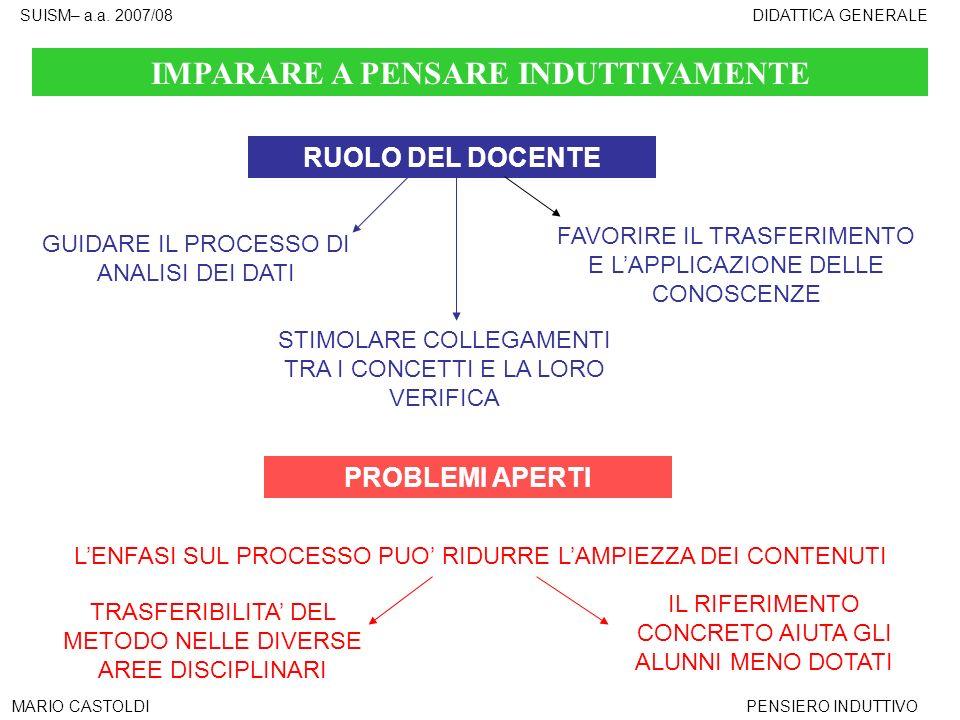 SUISM– a.a. 2007/08DIDATTICA GENERALE MARIO CASTOLDIPENSIERO INDUTTIVO IMPARARE A PENSARE INDUTTIVAMENTE RUOLO DEL DOCENTE GUIDARE IL PROCESSO DI ANAL