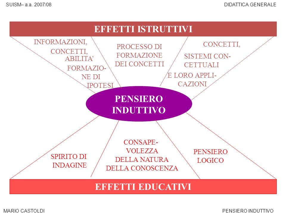 SUISM– a.a. 2007/08DIDATTICA GENERALE MARIO CASTOLDIPENSIERO INDUTTIVO EFFETTI ISTRUTTIVI EFFETTI EDUCATIVI INFORMAZIONI, FORMAZIO- NE DI IPOTESI CONC