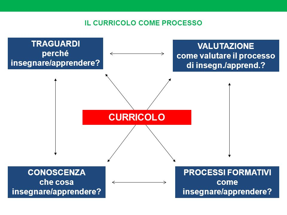 CURRICOLO PROCESSI FORMATIVI come insegnare/apprendere? VALUTAZIONE come valutare il processo di insegn./apprend.? TRAGUARDI perché insegnare/apprende