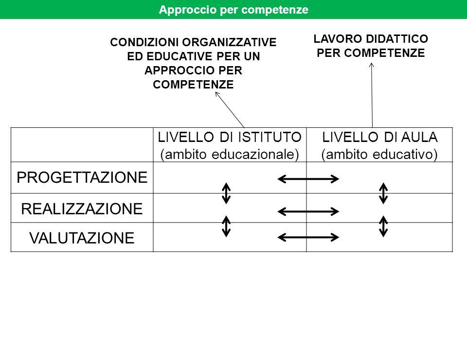 Approccio per competenze LIVELLO DI ISTITUTO (ambito educazionale) LIVELLO DI AULA (ambito educativo) PROGETTAZIONE REALIZZAZIONE VALUTAZIONE CONDIZIO