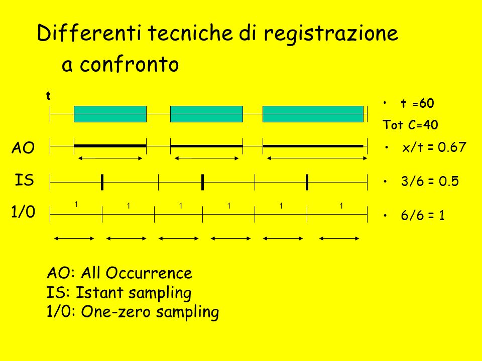 AO: All Occurrence IS: Istant sampling 1/0: One-zero sampling 1/0 IS AO 1 11111 t 6/6 = 1 3/6 = 0.5 x/t = 0.67 t =60 Tot C=40 Differenti tecniche di r
