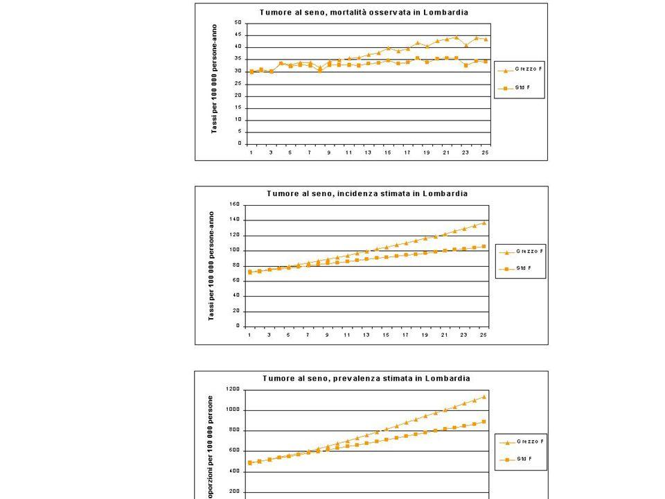 Il ruolo dellalimentazione Ingestione di cancerogeni: -naturali (es felce acquilina in Giappone) -prodotti dalla cottura (es.