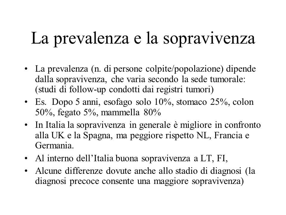 La prevalenza e la sopravivenza La prevalenza (n. di persone colpite/popolazione) dipende dalla sopravivenza, che varia secondo la sede tumorale: (stu