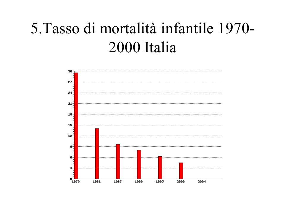 5.Tasso di mortalità infantile 1970- 2000 Italia