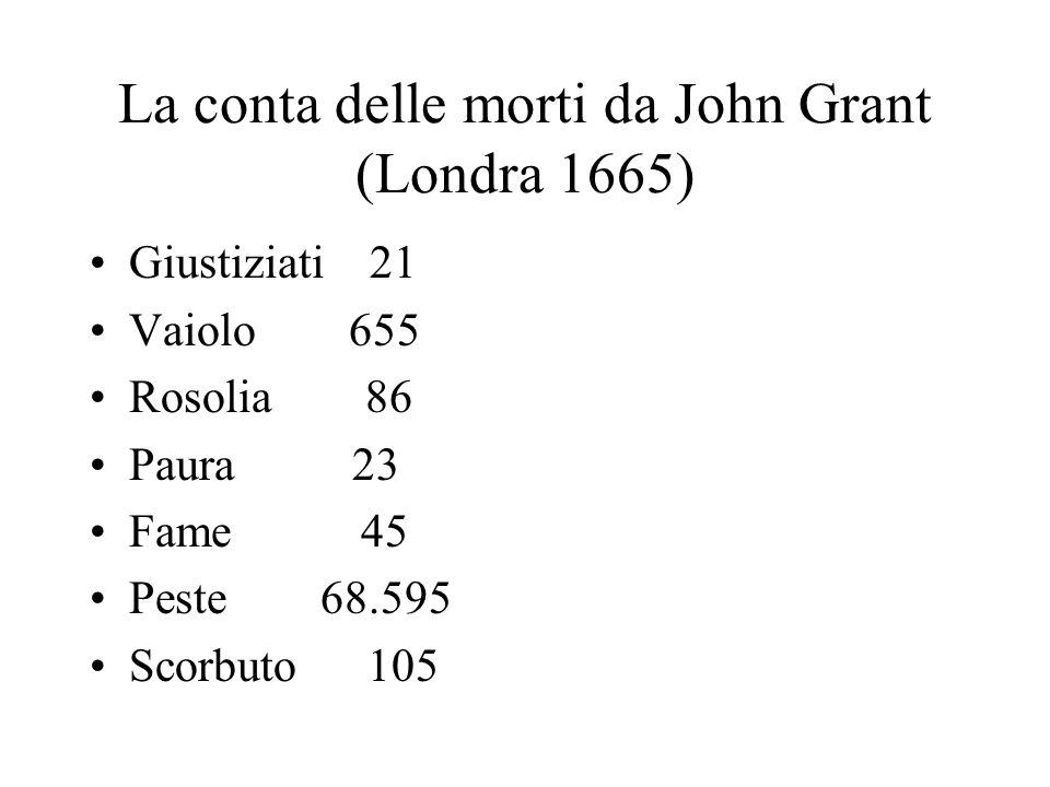 La conta delle morti da John Grant (Londra 1665) Giustiziati 21 Vaiolo 655 Rosolia 86 Paura 23 Fame 45 Peste 68.595 Scorbuto 105
