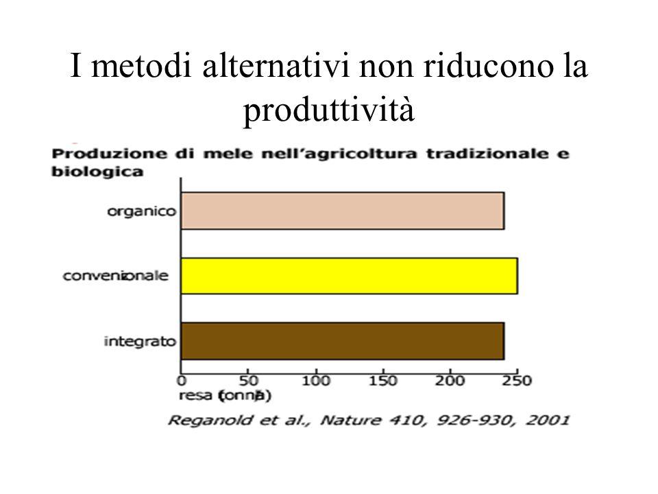 I metodi alternativi non riducono la produttività