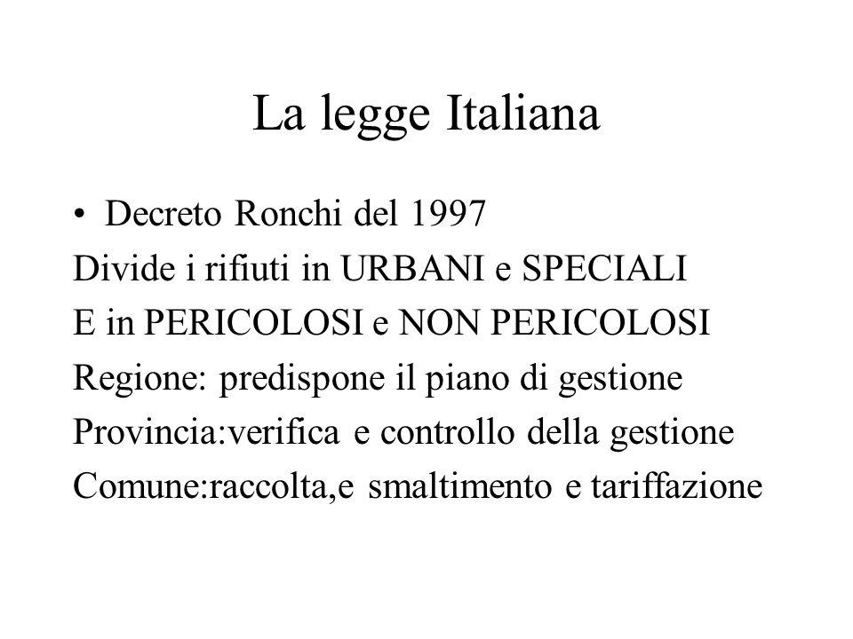 La legge Italiana Decreto Ronchi del 1997 Divide i rifiuti in URBANI e SPECIALI E in PERICOLOSI e NON PERICOLOSI Regione: predispone il piano di gesti