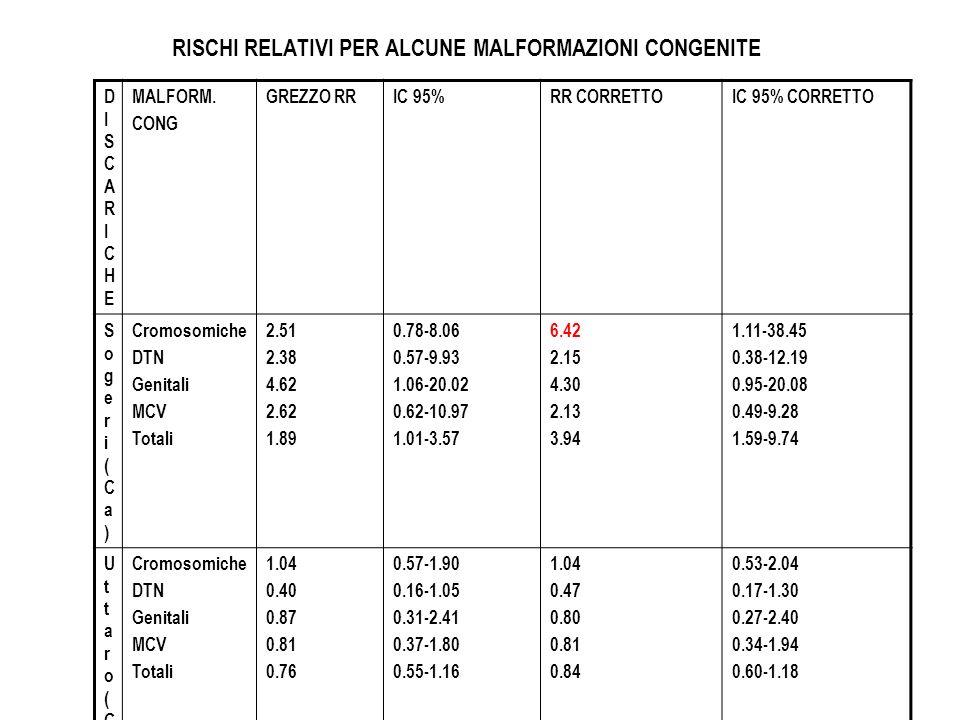 RISCHI RELATIVI PER ALCUNE MALFORMAZIONI CONGENITE DISCARICHEDISCARICHE MALFORM. CONG GREZZO RRIC 95%RR CORRETTOIC 95% CORRETTO Sogeri(Ca)Sogeri(Ca) C