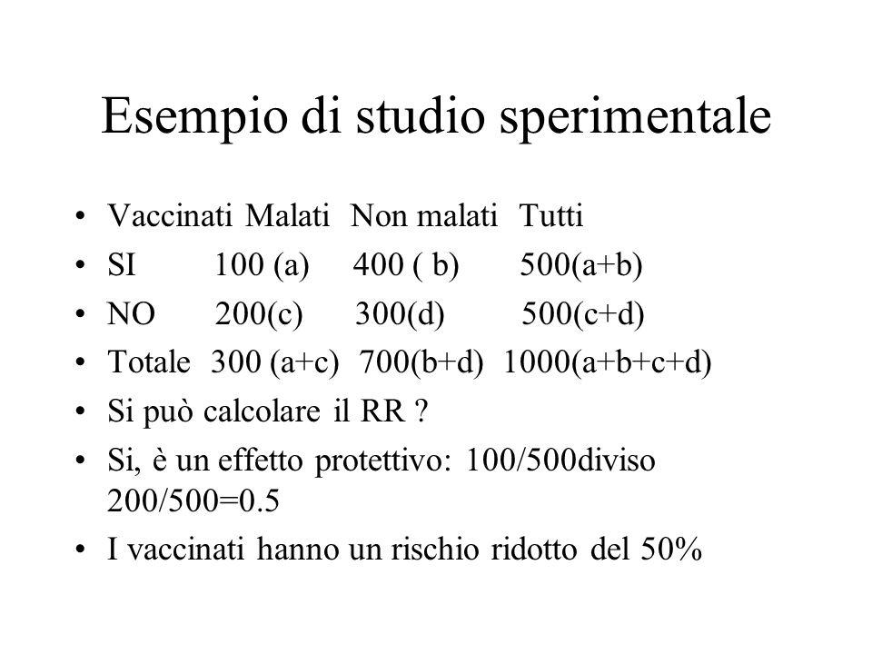 Esempio di studio sperimentale Vaccinati Malati Non malati Tutti SI 100 (a) 400 ( b) 500(a+b) NO 200(c) 300(d) 500(c+d) Totale 300 (a+c) 700(b+d) 1000