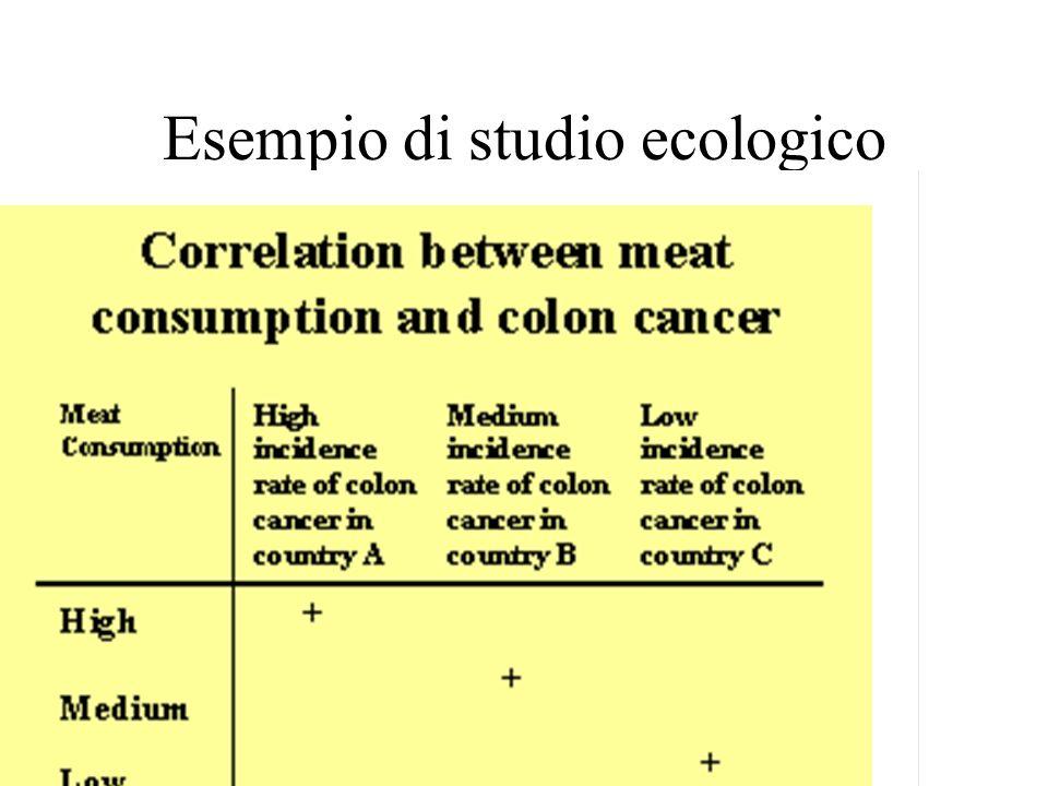 Esempio di studio ecologico