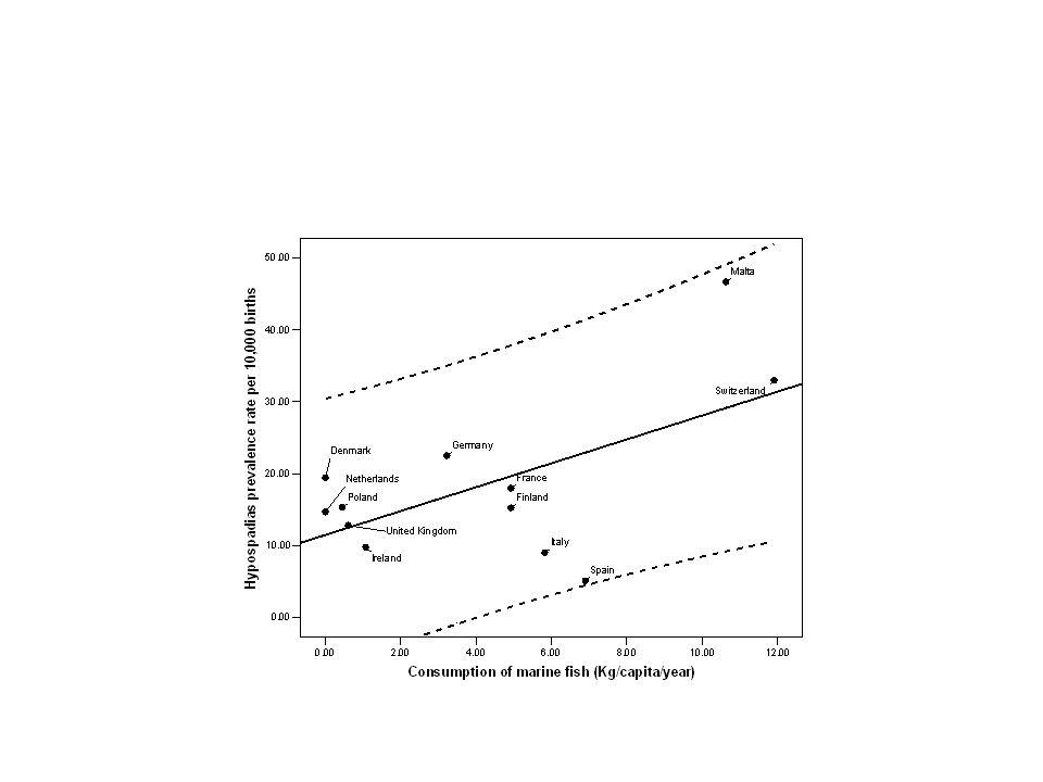 Pro e contro dei studi ecologici Facili e poco costosi, se le statistiche sono disponibili.