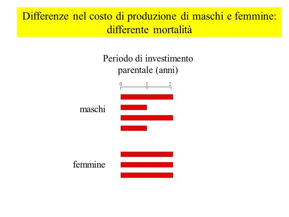 Differenze nel costo di produzione di maschi e femmine: differente mortalità maschi femmine Periodo di investimento parentale (anni) 012