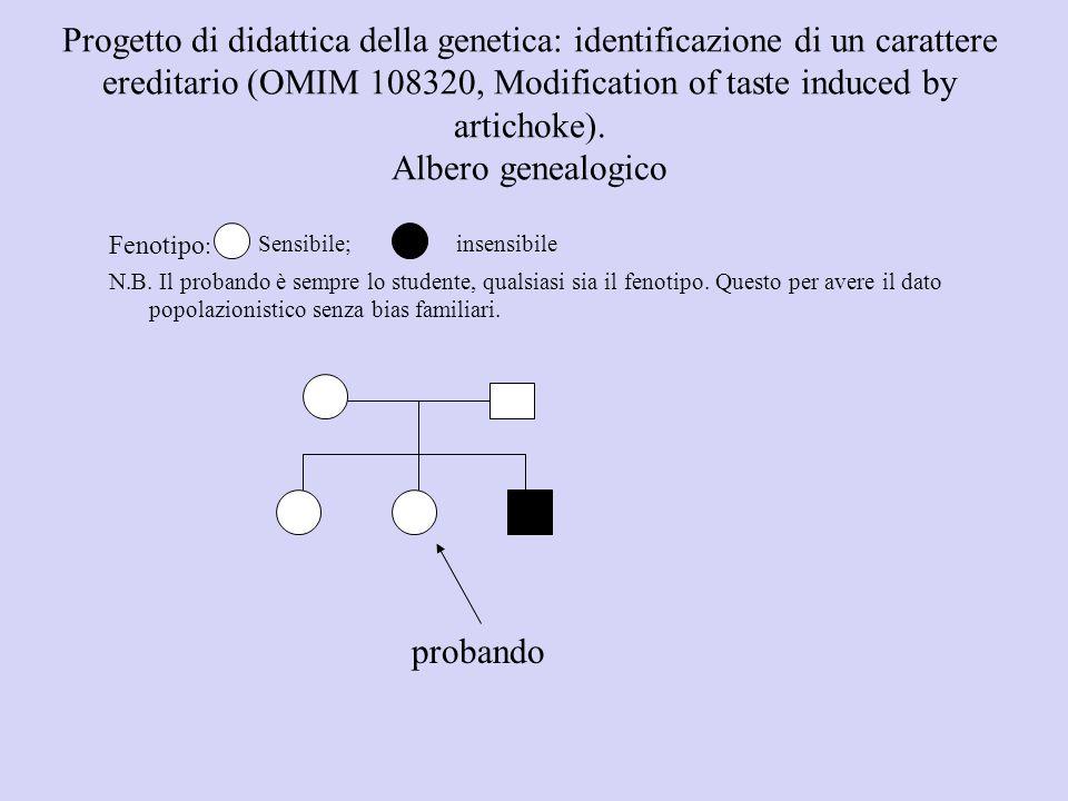Progetto di didattica della genetica: identificazione di un carattere ereditario (OMIM 108320, Modification of taste induced by artichoke). Albero gen
