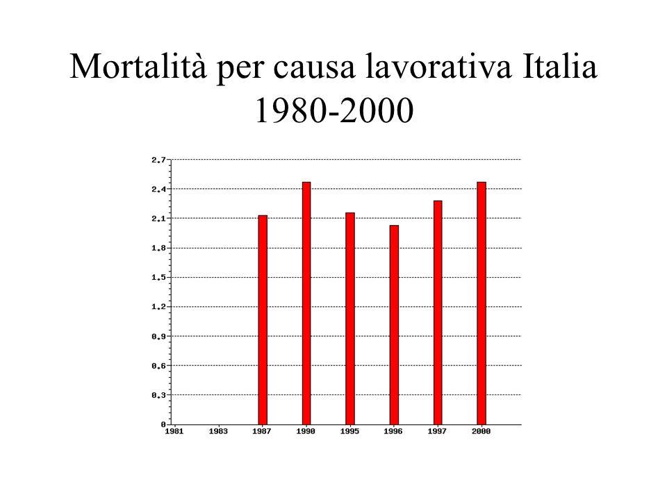 Mortalità per causa lavorativa Italia 1980-2000